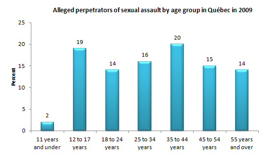 Alleged perpetrators of sexual assault by age group in Québec in 2009