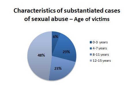 adult victim Abuse sexual