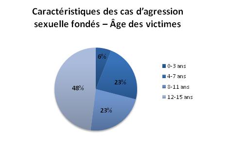 Victime d'agression sexuelle masculine