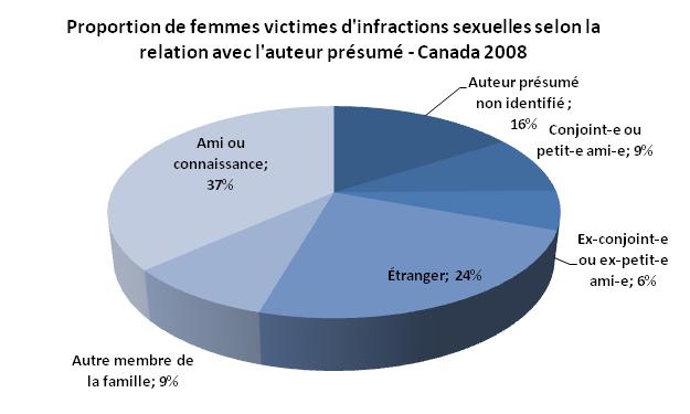 Vasam - Victimes dagressions sexuelles au masculin