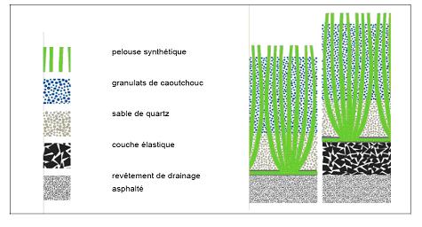 Les substances chimiques des gazons synth tiques ext rieurs un risque pour la sant des - Sous couche gazon synthetique ...