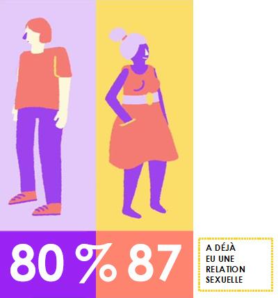 adultes de sommeil statistiques sur les adolescents sexuellement actifs