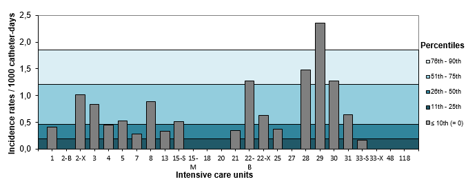 Figure 8 – CLABSI Incidence Rate per ICU (2016–2017) and Percentile Ranking (2012–2013 to 2015–2016), Teaching Adult ICUs, Québec, 2016–2017 (Incidence Rate per 1,000 Catheter days)