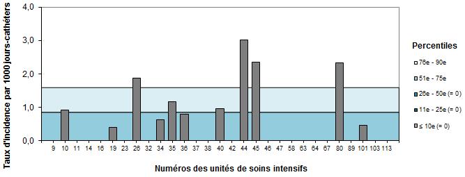 Bactériémies sur cathéters centraux aux soins intensifs ...