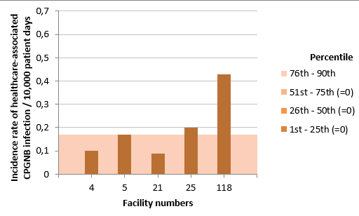 Figure 3 – Incidence Rate and Percentile Ranking of Healthcare-Associated CPGNB Infection (Cat. 1a and 1b) for Teaching Healthcare Facilities, Québec, 2016-2017 (Incidence Rate per 10,000 Patient Days)