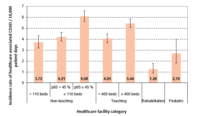 Figure 1 – Healthcare-associated CDAD (cat. 1a and 1b) Incidence Rate, by Healthcare Facility Category, Québec, 2016–2017 (Incidence Rate per 10,000 Patient Days [95% CI])