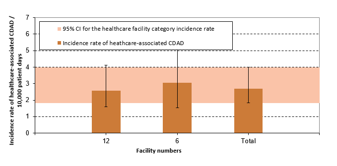 Figure 10 – Healthcare-associated CDAD (cat. 1a and 1b) Incidence Rate per Healthcare Facilities and Incidence Rate by Healthcare Facility Category among Pediatric Facilities, Québec, 2016–2017 (Incidence Rate per 10,000 Patient Days [95% CI])
