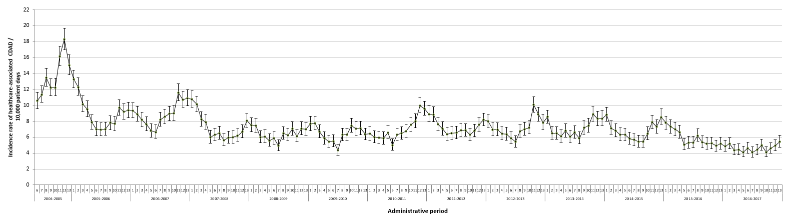 Figure 2 – Healthcare-associated CDAD (cat. 1a and 1b) Incidence Rate for Participating Healthcare Facilities, Québec, 2004–2005 to 2016–2017(Incidence Rate per 10,000 Patient Days [95% CI]) (N = 95)