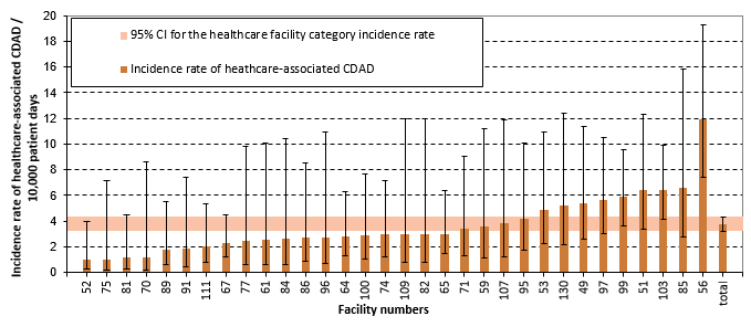 Figure 4 – Healthcare-associated CDAD (cat. 1a and 1b) Incidence Rate per Healthcare Facilities and Incidence Rate by Healthcare Facility Category among non-Teaching Facilities with Less than 110 Beds, Québec, 2016–2017 (Incidence Rate per 10,000 Patient Days [95% CI])