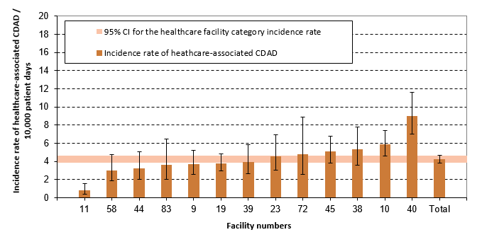 Figure 5 – Healthcare-associated CDAD (cat. 1a and 1b) Incidence Rate per Healthcare Facilities and Incidence Rate by Healthcare Facility Category among non-Teaching Facilities with 110 Beds and More and a Proportion of Admitted Patients Aged 65 Years and Older Below 45%, Québec, 2016–2017 (Incidence Rate per 10,000 Patient Days [95% CI])