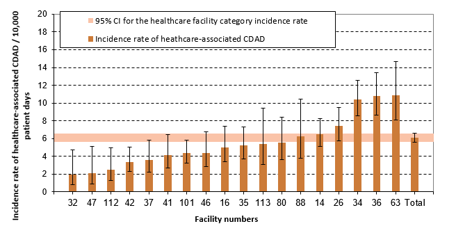 Figure 6 – Healthcare-associated CDAD (cat. 1a and 1b) Incidence Rate per Healthcare Facilities and Incidence Rate by Healthcare Facility Category among non-Teaching Facilities with 110 Beds and More and a Proportion of Admitted Patients Aged 65 Years and Older of 45% and More, Québec, 2016–2017 (Incidence Rate per 10,000 Patient Days [95% CI])