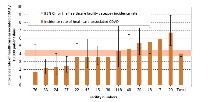 Figure 7 – Healthcare-associated CDAD (cat. 1a and 1b) Incidence Rate per Healthcare Facilities and Incidence Rate by Healthcare Facility Category among Teaching Facilities with Less than 400 Beds, Québec, 2016–2017 (Incidence Rate per 10,000 Patient Days [95% CI])