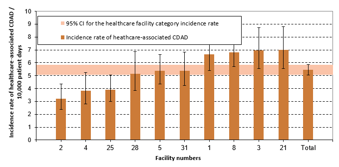 Figure 8 – Healthcare-associated CDAD (cat. 1a and 1b) Incidence Rate per Healthcare Facilities and Incidence Rate by Healthcare Facility Category among Teaching Facilities with 400 Beds and More, Québec, 2016–2017 (Incidence Rate per 10,000 Patient Days [95% CI])