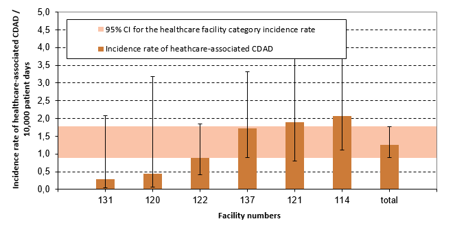 Figure 9 – Healthcare-associated CDAD (cat. 1a and 1b) Incidence Rate per Healthcare Facilities and Incidence Rate by Healthcare Facility Category among Rehabilitation Facilities, Québec, 2016–2017 (Incidence Rate per 10,000 Patient Days [95% CI])