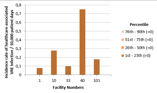 Figure 3 – Incidence Rate and Percentile Ranking of Healthcare-Associated VRE Infection (Cat. 1a and 1b) for Healthcare Facilities outside Heath Region of Montreal, Québec, 2016-2017 (Incidence Rate per 10,000 Patient Days)