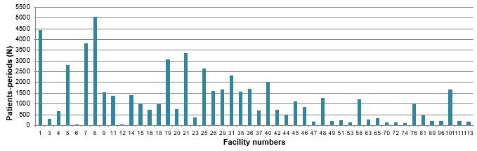 Figure 10 – Patient-periods Followed, by Healthcare Facility, Québec, 2016–2017 (%)