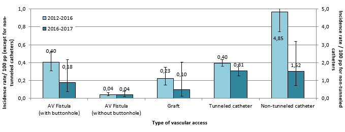 Figure 3 – Evolution of VARBSI Incidence Rates by Type of Vascular Access in Units That Have Previously Participated (N=45), Québec, 2012–2016 and 2016–2017 (Incidence Rate per 100 Patient-Periods [95% CI])