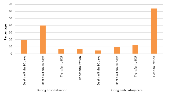 Figure 7 – 10-Day and 30-Day Case Fatality, Percentage of Transfers to ICU and Percentage of Hospitalizations and Rehospitalizations During a VARBSI Episode, by Origin of Acquisition, Québec, 2016–2017 (%)