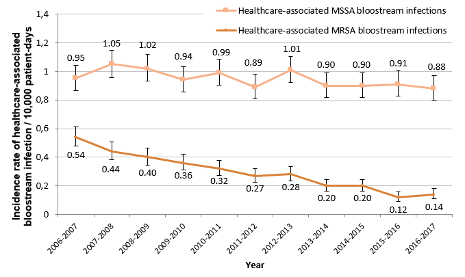Figure 2 – Incidence Rate of Healthcare-associated Methicillin-Resistant (MRSA) and Methicillin-Sensitive (MSSA) Staphylococcus aureus Bloodstream Infections (cat. 1a and 1b) for Participating Healthcare Facilities, Québec, 2006-2007 to 2016-2017 (Incidence Rate per 10,000 Patient Days [95% CI]) (N = 82)