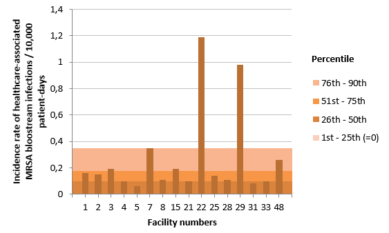Figure 7 – Incidence Rate and Percentile Ranking of Healthcare-associated MRSA Bloodstream Infections (cat. 1a and 1b) by Facility for Teaching Healthcare Facilities, Québec, 2016-2017