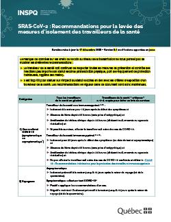 COVID-19 : Recommandations pour la levée des mesures d'isolement des travailleurs de la santé