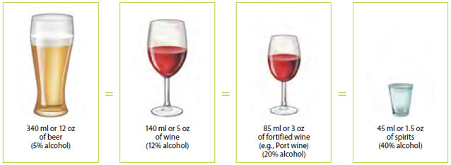 1 glass of beer = 341 ml or 12 oz (5% alcohol). 1 glass of wine = 142 ml or 5 oz (12% alcohol). 1 glass of fortified wine = 85 ml or 3 oz (e.g., Porto. 16 -18% alcohol). 1 shooter ou 1 glass of spirits = 43 ml ou 1,5 oz (40% alcohol).