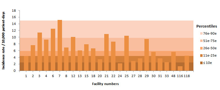 Figure 11 – BSI Incidence Rate per Facility (2014–2015) and Percentile Ranking (2010–2011 to 2013–2014) for Teaching Healthcare Facilities, Québec, 2014–2015