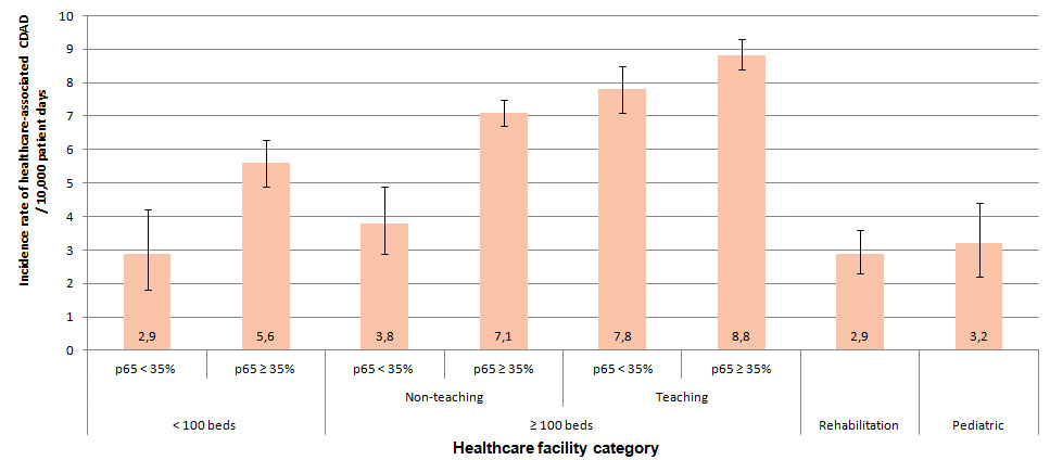 Figure 1 – Healthcare-associated CDAD Incidence Rate, by Healthcare Facility Category, Québec, 2013–2014 (Incidence Rate per 10,000 Patient Days [95% CI])