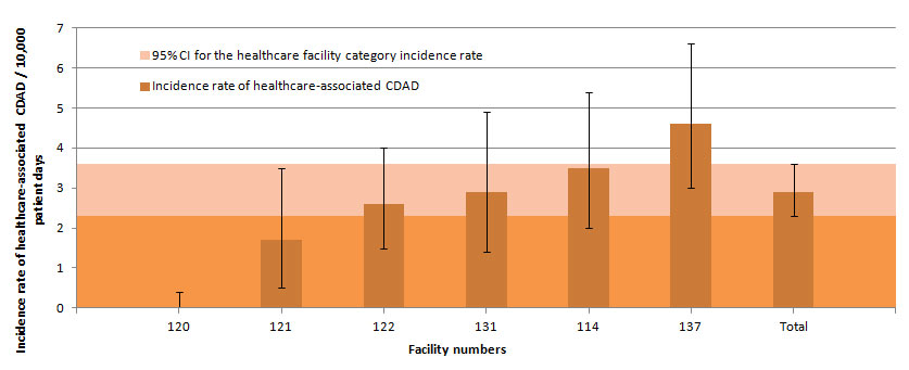 Figure 10 – Healthcare-associated CDAD Incidence Rate Among Rehabilitation Facilities, Québec, 2013–2014 (Incidence Rate per 10,000 Patient Days [95% CI])