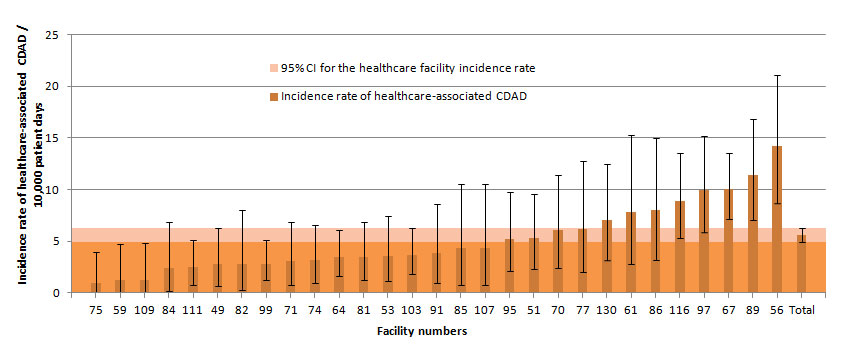 Figure 5 – Healthcare-associated CDAD Incidence Rate Among Facilities with Fewer than 100 Beds and a Proportion of Admitted Patients Aged 65 Years or Older of 35% or More, Québec, 2013–2014 (Incidence Rate per 10,000 Patient Days [95% CI])