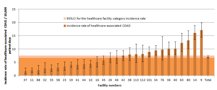 Figure 7 – Healthcare-associated CDAD Incidence Rate Among Non-Teaching Facilities with 100 Beds or More and a Proportion of Admitted Patients Aged 65 Years or Older of 35% or More, Québec, 2013–2014 (Incidence Rate per 10,000 Patient Days [95% CI])