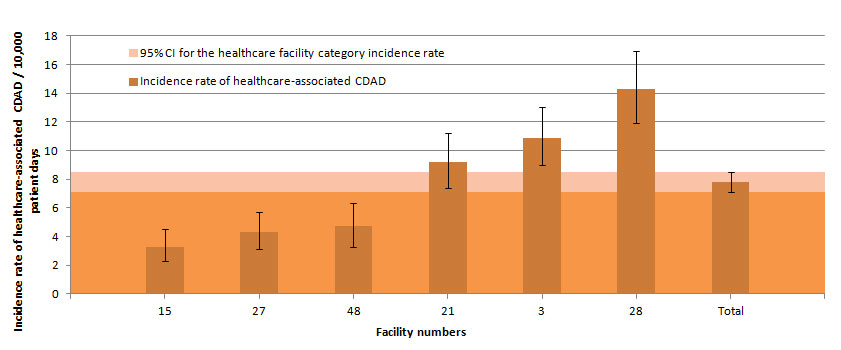 Figure 8 – Healthcare-associated CDAD Incidence Rate Among Teaching Facilities with 100 Beds or More and a Proportion of Admitted Patients Aged 65 Years or Older Below 35%, Québec, 2013–2014 (Incidence Rate per 10,000 Patient Days [95% CI])