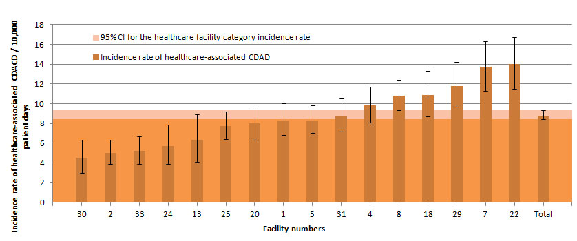 Figure 9 – Healthcare-associated CDAD Incidence Rate Among Teaching Facilities with 100 Beds or More and a Proportion of Admitted Patients Aged 65 Years or Older of 35% or More, Québec, 2013–2014 (Incidence Rate per 10,000 Patient Days [95% CI])
