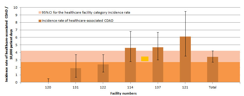 Figure 10 – Healthcare-associated CDAD Incidence Rate Among Rehabilitation Facilities, Québec, 2014–2015 (Incidence Rate per 10,000 Patient Days [95% CI])
