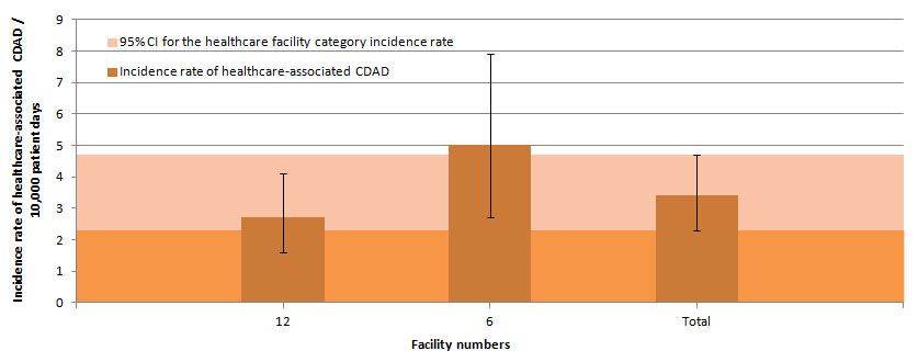 Figure 11 – Healthcare-associated CDAD Incidence Rate Among Pediatric Facilities, Québec, 2014–2015 (Incidence Rate per 10,000 Patient Days [95% CI])
