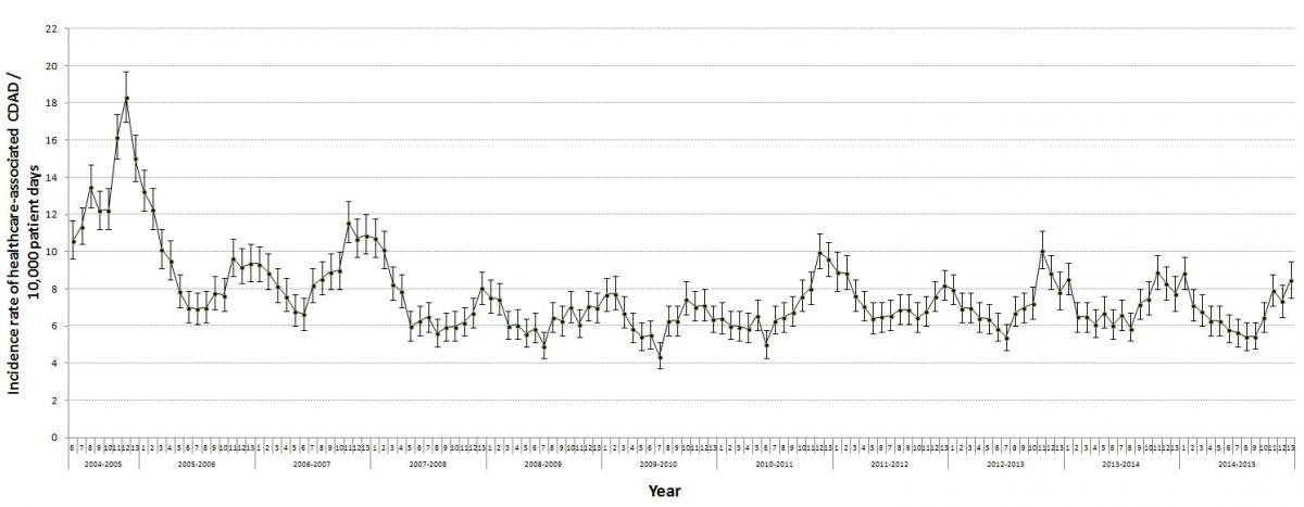 Figure 2 – Healthcare-associated CDAD Incidence Rate for Participating Healthcare Facilities, Québec, 2004–2005 to 2014–2015 (Incidence Rate per 10,000 Patient Days [95% CI]) (N = 95)