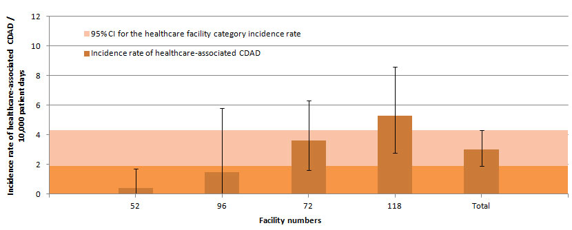 Figure 4 – Healthcare-associated CDAD Incidence Rate, Among Facilities with Fewer than 100 Beds and a Proportion of Admitted Patients Aged 65 Years or Older Below 35% , Québec, 2014–2015 (Incidence Rate per 10,000 Patient Days [95% CI])