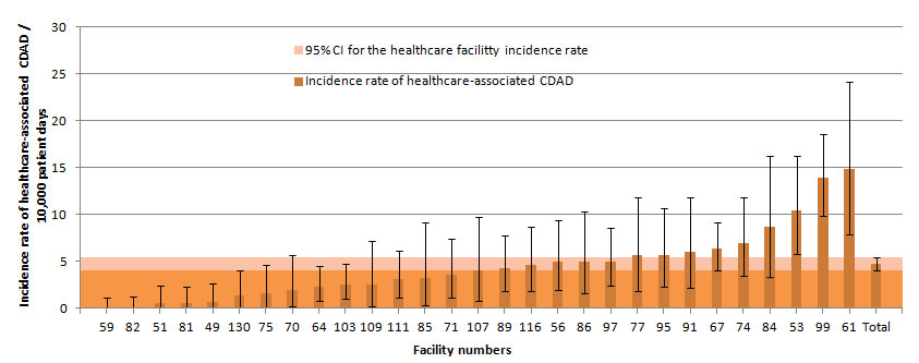 Figure 5 – Healthcare-associated CDAD Incidence Rate Among Facilities with Fewer than 100 Beds and a Proportion of Admitted Patients Aged 65 Years or Older of 35% or More, Québec, 2014–2015 (Incidence Rate per 10,000 Patient Days [95% CI])