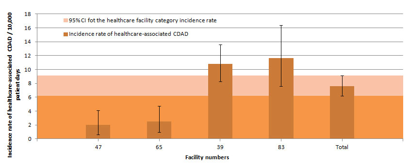 Figure 6 – Healthcare-associated CDAD Incidence Rate Among Non-Teaching Facilities with 100 Beds or More and a Proportion of Admitted Patients Aged 65 Years or Older Below 35%, Québec, 2014–2015 (Incidence Rate per 10,000 Patient Days [95% CI])