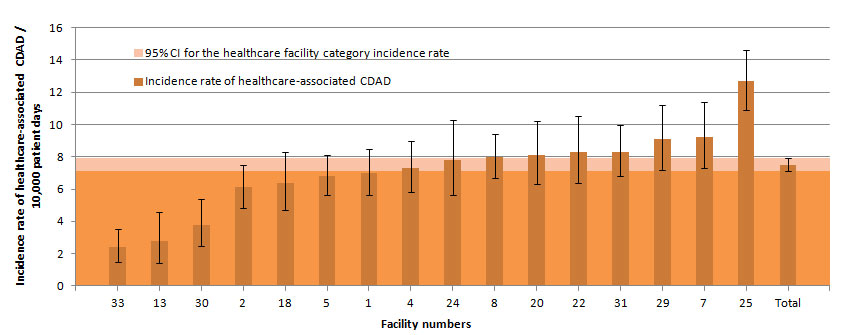 Figure 9 – Healthcare-associated CDAD Incidence Rate Among Teaching Facilities with 100 Beds or More and a Proportion of Admitted Patients Aged 65 Years or Older of 35% or More, Québec, 2014–2015 (Incidence Rate per 10,000 Patient Days [95% CI])