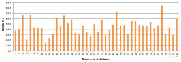 Figure 10 – Proportion de patients-périodes sur fistule, par installation, Québec, 2013-2014 (%)
