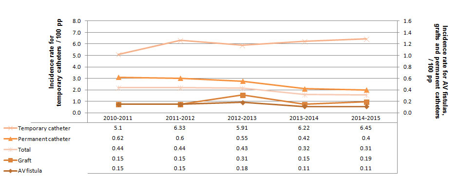 Figure 4 – VARBSI Incidence Rates by Type of Vascular Access, for Units Participating Since 2010–2011 (N = 28), Québec, 2010–2011 to 2014–2015 (Incidence Rate per 100 Patient-periods)