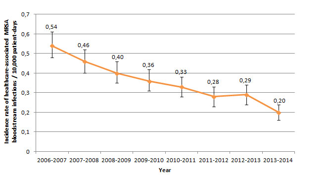 Figure 2 – Incidence Rate of Healthcare-associated MRSA Bloodstream Infections (cat. 1a + 1b) for Participating Healthcare Facilities, Québec, 2006–2007 to 2013–2014 (Incidence Rate per 10,000 Patient-Days [95% CI]) (N = 82)
