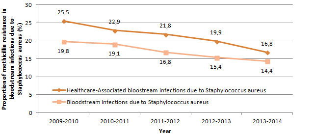 Figure 4 – Proportion of Methicillin Resistance in Healthcare-Associated Bloodstream Infections (cat. 1a and 1b) and all Bloodstream Infections (cat. 1a, 1b, 1c, 1d, 2, 3 and 4), Québec, 2009-2010 to 2013-2014 (N = 86)