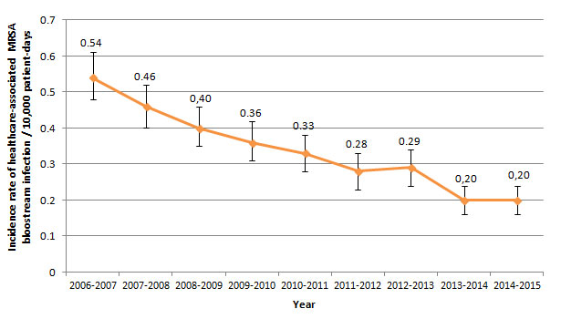 Figure 2 – Incidence Rate of Healthcare-associated MRSA Bloodstream Infections (cat. 1a + 1b) for Participating Healthcare Facilities, Québec, 2006–2007 to 2014–2015 (Incidence Rate per 10,000 Patient-Days [95% CI]) (N = 82)