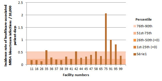 Figure 5 – Incidence Rate and Percentile Ranking of Healthcare-associated MRSA Bloodstream Infections (cat. 1a and 1b) by Facility for non-Teaching Healthcare Facilities with Less than 250 Beds, Québec, 2014–2015