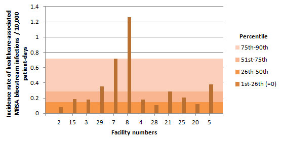 Figure 8 – Incidence Rate and Percentile Ranking of Healthcare-associated MRSA Bloodstream Infections (cat. 1a and 1b) by Facility for Teaching Healthcare Facilities with 250 or more Beds, Québec, 2014–2015