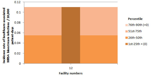 Figure 9 – Incidence Rate and Percentile Ranking of Healthcare-associated MRSA Bloodstream Infections (cat. 1a and 1b) by Facility for Pediatric Healthcare Facilities, Québec, 2014–2015